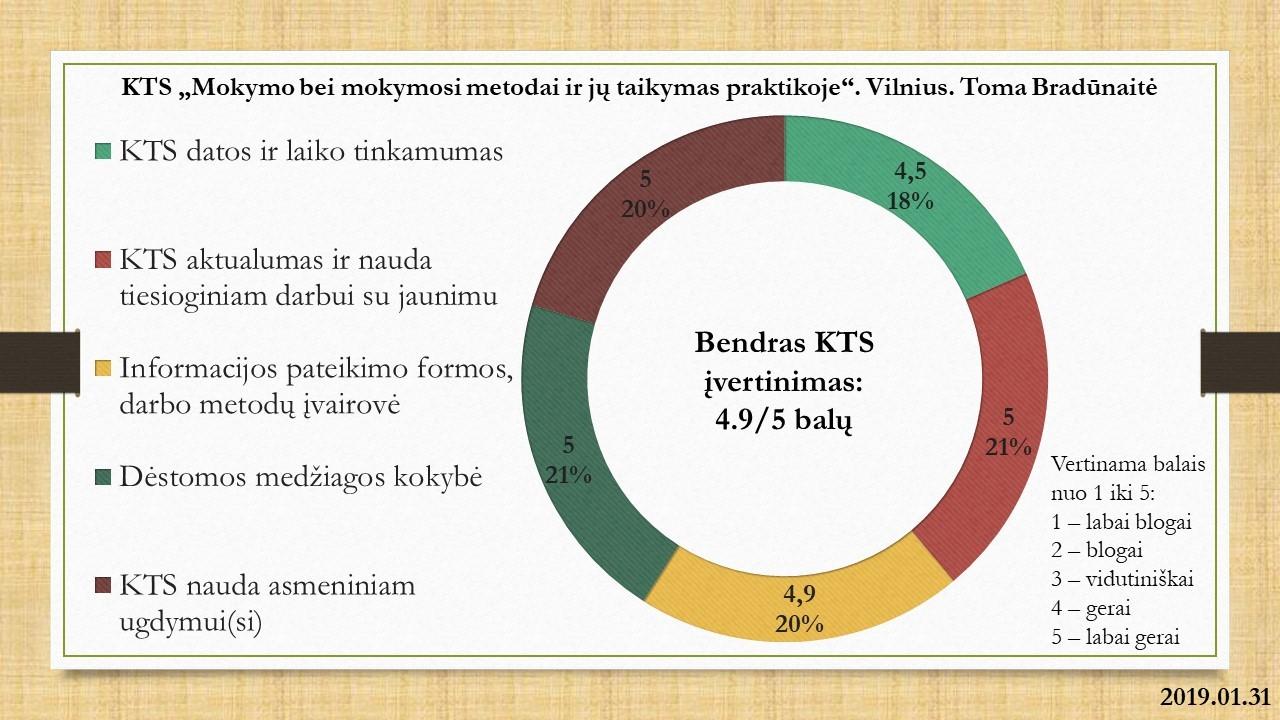 KTS_2019.01.31_Vilnius