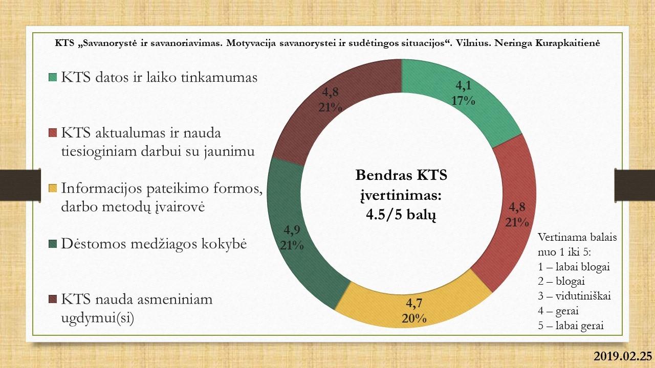 KTS_2019.02.25_Vilnius