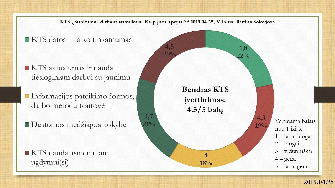 KTS_2019.04.25_Vilnius