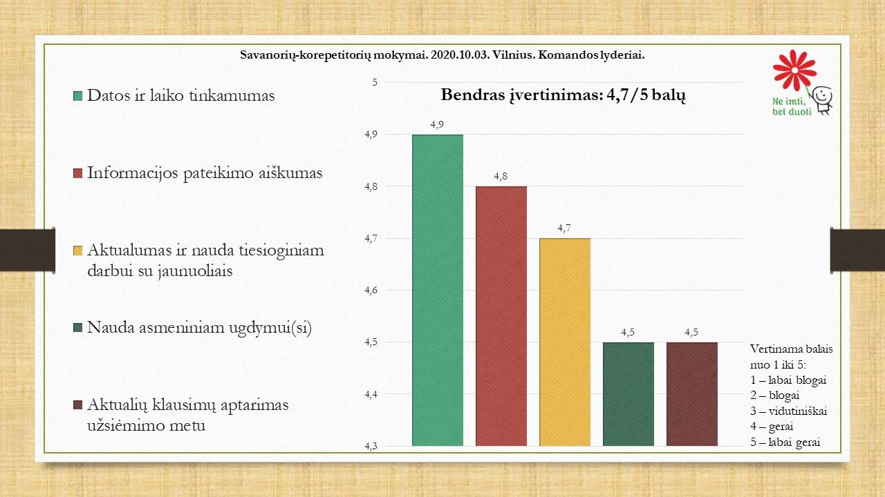 Mokymai_2020.10.03_Vilnius